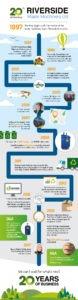 Riverside Waste Machinery - 20 year timeline